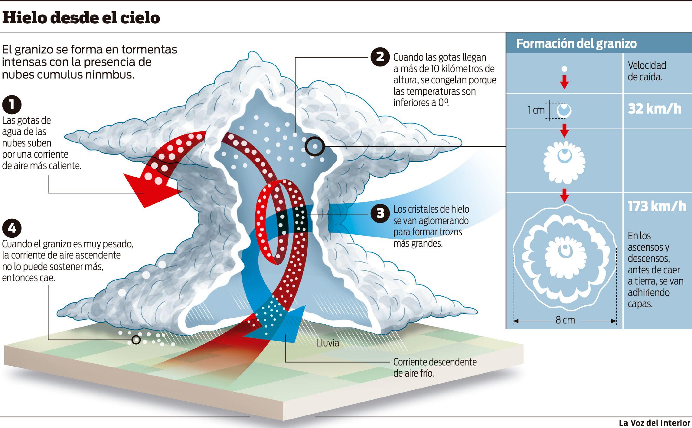 Reci n en un a o el radar alertar sobre ca da de granizo for Como se forma el marmol