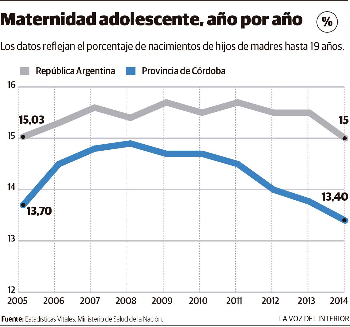 Una norma con poco impacto en la reducci n de embarazos for Picor en el interior del ano