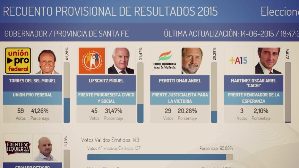 Elecciones en santa fe resultados en vivo la voz del for Interior elecciones